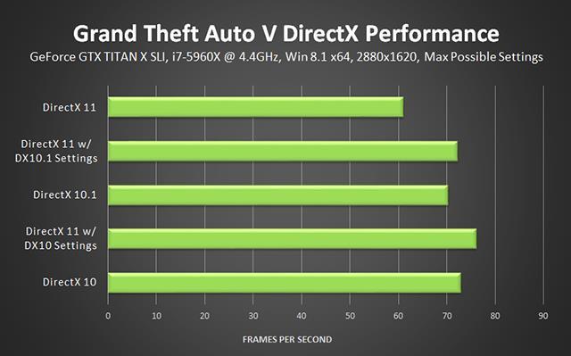 Версия DirectX