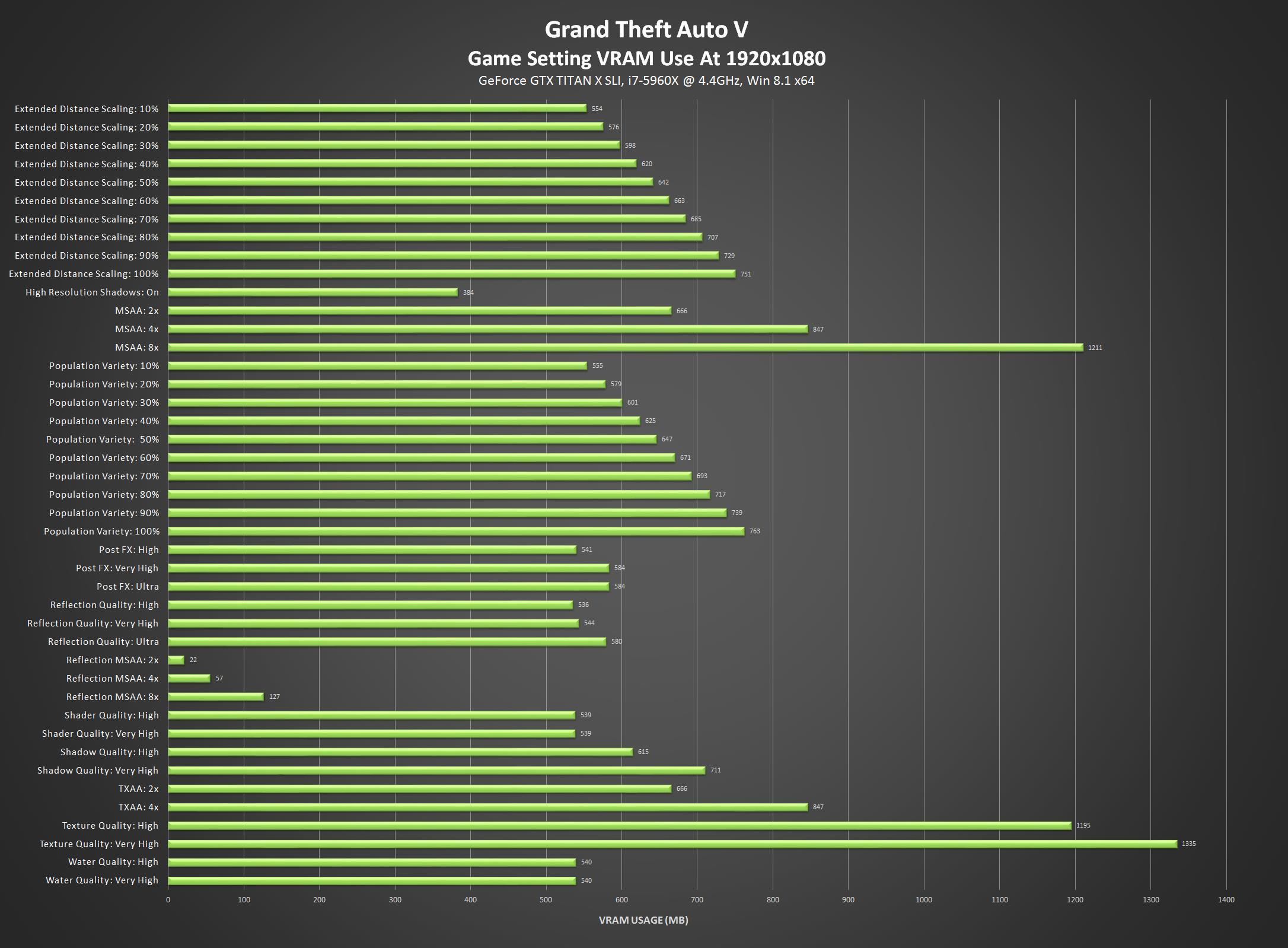 Потребление видеопамяти GTA 5