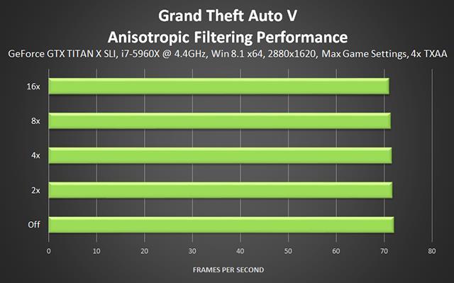 Анизотропная Фильтрация GTA 5