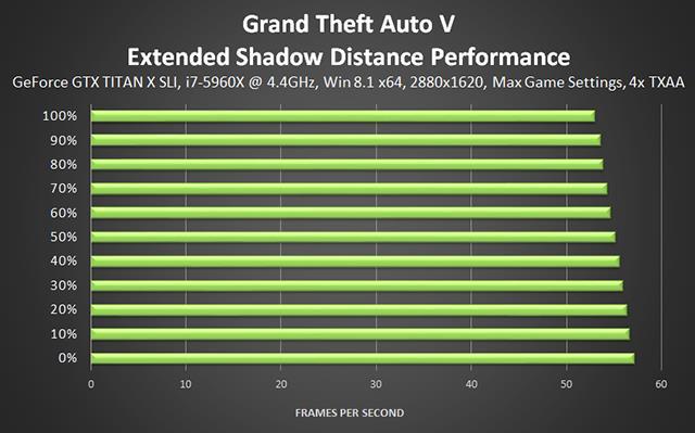 Увеличенная дальность прорисовки теней GTA 5