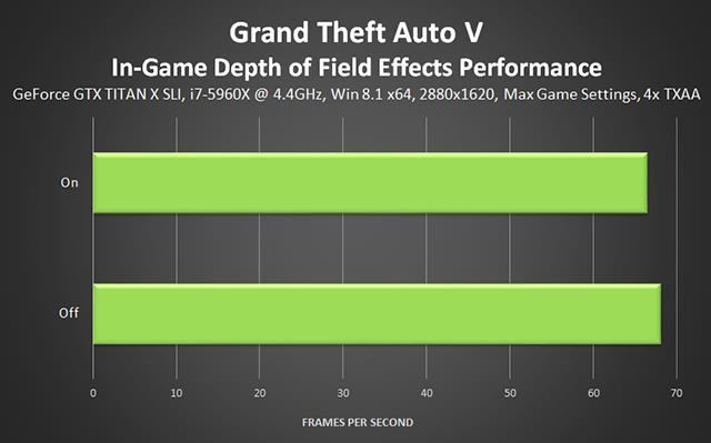 Эффекты глубины резкости GTA 5