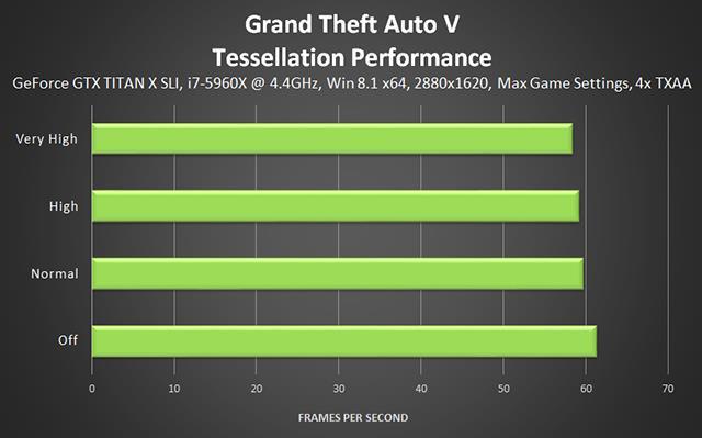 Тесселяция GTA 5