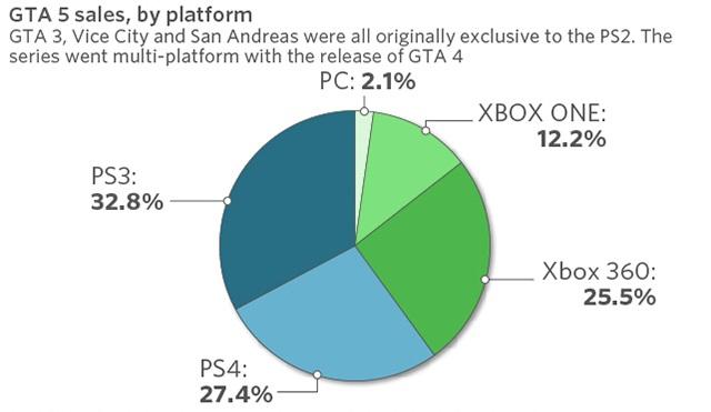 Наиболее популярная игра заработала больше «Аватара» отДжеймса Кэмерона